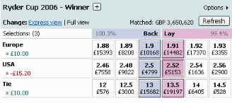 Betfair Lay Bet